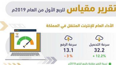 Photo of هيئة الاتصالات السعودية تطلق تقرير مقياس للربع الأول من 2019