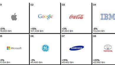 Photo of العلامات التجارية الأعلى قيمة في العالم